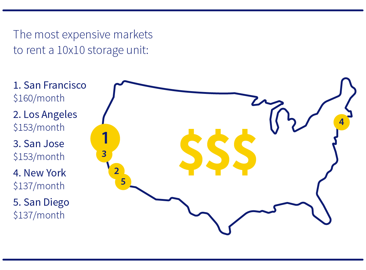 Most expensive storage units