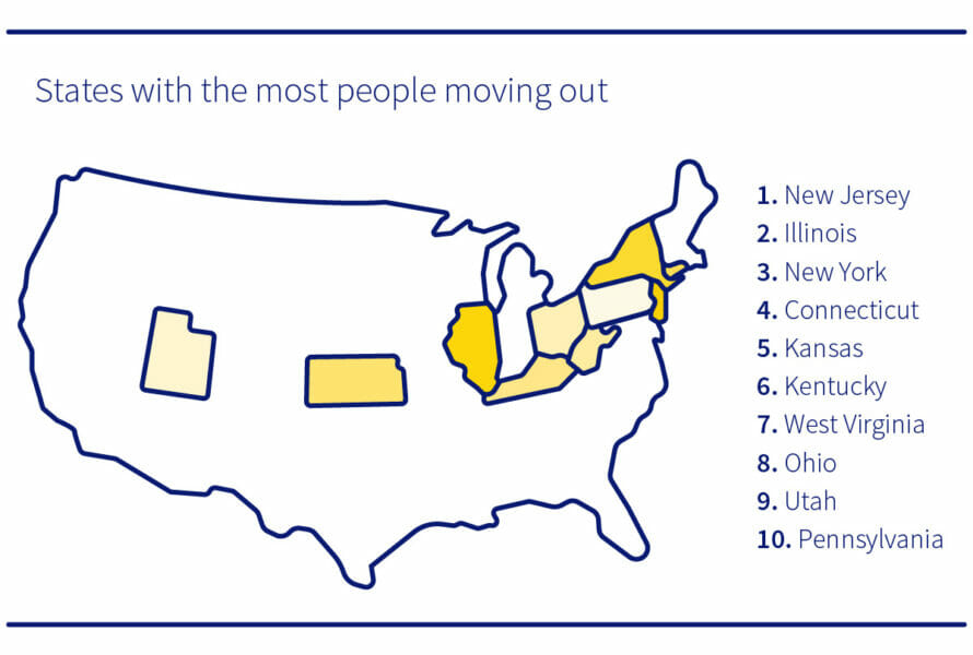 states with the most people moving out