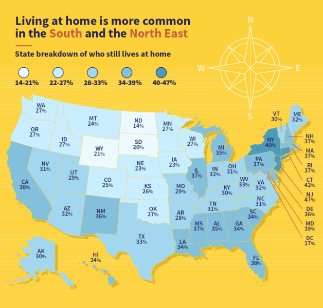 Who lives with their parents by state