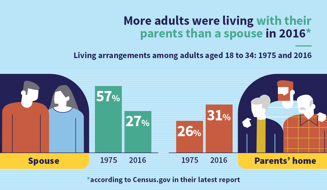more adults live with their parents than with their spouse